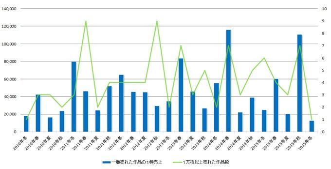 2010年以降にDVD,BDが1万枚以上売り上げたアニメランキングから見えるおすすめ作品